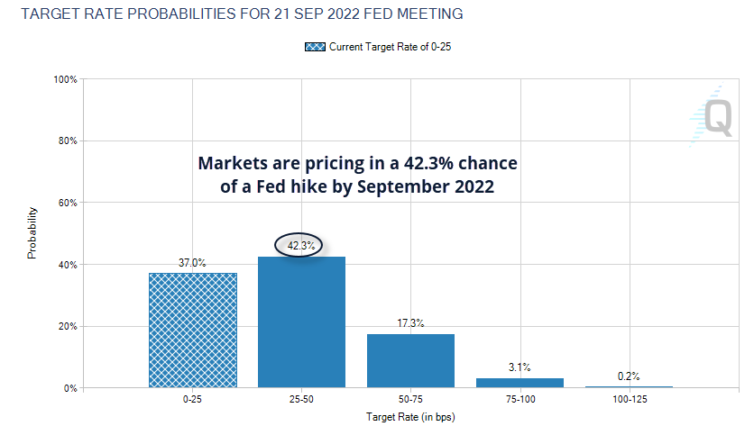 The CME FedWatch Tool suggests a 42.3% probability of a hike in September 2202